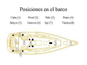 Posiciones en el barco Caa 1 Proel 2