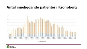 Antal inneliggande patienter i Kronoberg Aktuella siffror i
