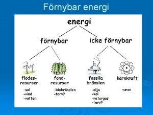 Frnybar energi Nstan all vr energi kommer frn