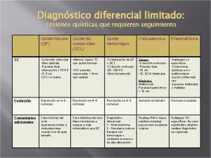 Diagnstico diferencial limitado Lesiones qusticas que requieren seguimiento
