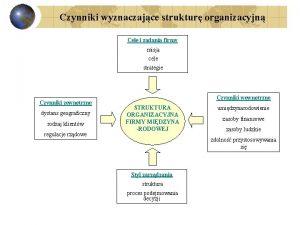 Czynniki wyznaczajce struktur organizacyjn Cele i zadania firmy