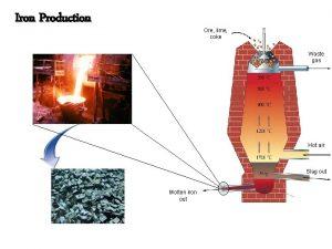 Iron Production Ore lime coke Waste gas Hot