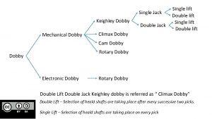 Single Jack Keighley Dobby Mechanical Dobby Double Jack