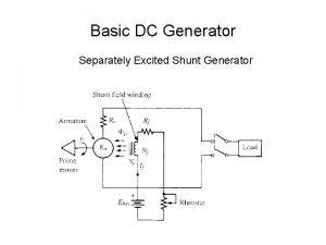 Basic DC Generator Separately Excited Shunt Generator If