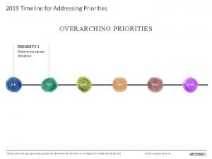 2019 Timeline for Addressing Priorities OVERARCHING PRIORITIES PRIORITY