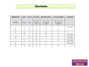 Decimals Decimal form can be obtained from Fraction