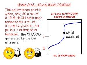 Weak Acid Strong Base Titrations p H curve