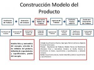 Construccin Modelo del Producto Planificacin del Producto Generacin