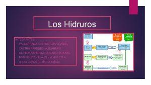 Los Hidruros INTEGRANTES VALDERRAMA CASTRO JUAN DANIEL CASTRO