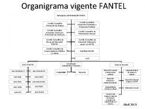 Organigrama vigente FANTEL Consejo de Administracin FANTEL Comit