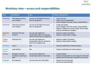 Workday roles access and responsibilities Role Assigned to