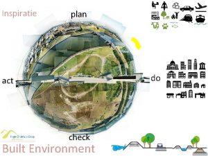 Inspiratie plan act check Built Environment do Bachelor