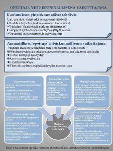 OPETTAJA YHTEISKUNNALLISENA VAIKUTTAJANA Koulutuksen yhteiskunnalliset tehtvt Lait asetukset