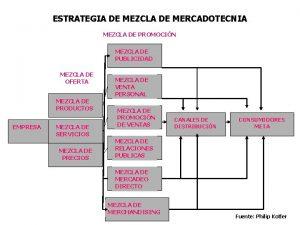 ESTRATEGIA DE MEZCLA DE MERCADOTECNIA MEZCLA DE PROMOCIN