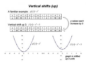 Vertical shifts up A familiar example Vertical shift