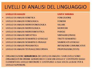 LIVELLI DI ANALISI DEL LINGUAGGIO LIVELLO DI ANALISI