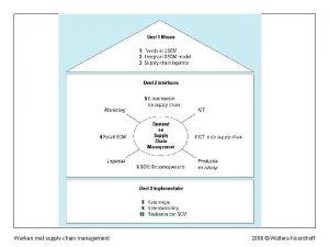 Werken met supply chain management 2006 WoltersNoordhoff Werken