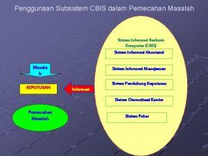 Penggunaan Subsistem CBIS dalam Pemecahan Masalah Sistem Informasi