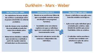 Durkheim Marx Weber Karl Marx 1818 1883 Durkheim