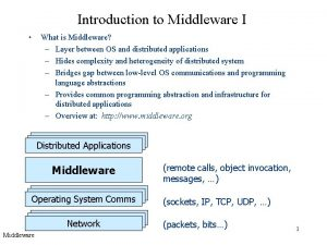 Introduction to Middleware I What is Middleware Layer