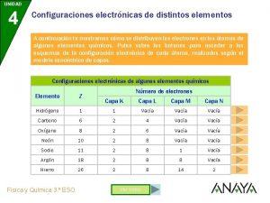 UNIDAD 4 Configuraciones electrnicas de distintos elementos A