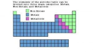 Properties of Metals Metals are good conductors of