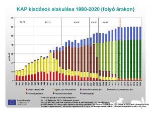 KAP kiadsok alakulsa 1980 2020 foly rakon 70