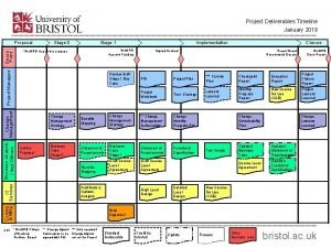 Project Deliverables Timeline January 2018 Stage 0 Stage