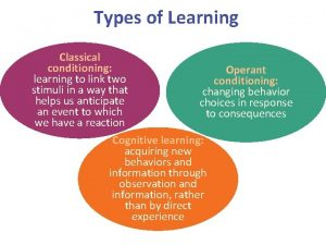 Types of Learning Classical conditioning learning to link