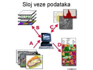 Sloj veze podataka Osnovni zadaci sloja podataka Dobro