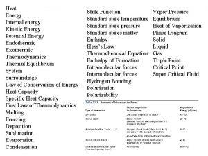 Heat Energy Internal energy Kinetic Energy Potential Energy