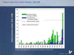Direct economic losses mld US Historic losses from