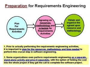 Preparation for Requirements Engineering Plan For Requirements Activities