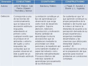 Dimensin CONDUCTISMO COGNITIVISMO CONSTRUCTIVISMO Autores John B Watson