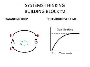 SYSTEMS THINKING BUILDING BLOCK 2 BALANCING LOOP A
