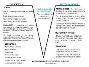 CONCEPTUAL METODOLGICA TEORIAS Uso de la tecnologa desarrollada
