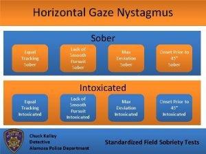 Horizontal Gaze Nystagmus Sober Equal Tracking Sober Lack