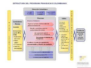 ESTRUCTURA DEL PROGRAMA FRANQUICIAS COLOMBIANAS EJECUTORES DEL PROGRAMA