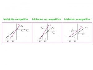 Inhibicin competitiva Inhibicin no competitiva Inhibicin acompetitiva Ejercicio
