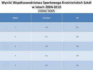 Wyniki Wspzawodnictwa Sportowego Kronieskich Szk w latach 2004