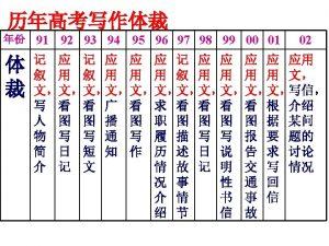 simple sentence compound sentence complex sentence simple sentence