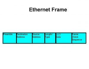 Ethernet Frame Preamble Destination Address Source Address Length
