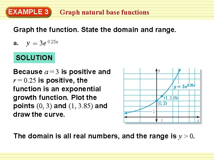 EXAMPLE 3 Graph natural base functions Graph the