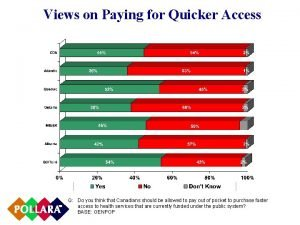 Views on Paying for Quicker Access Q Do