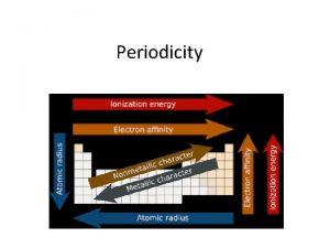 Periodicity The term periodicity comes from the term