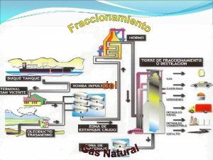 Separacin de mezclas en sus componentes individuales Fraccionamiento