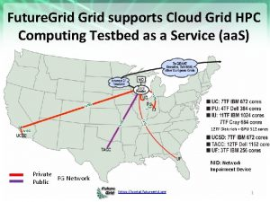 Future Grid supports Cloud Grid HPC Computing Testbed