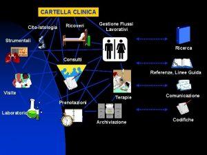CARTELLA CLINICA CitoIstologia Ricoveri Gestione Flussi Lavorativi Strumentali