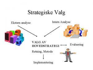 Strategiske Valg Ekstern analyse Intern Analyse VALG AV