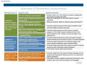ELEMENTARY Overview of Elementary Assessments What type of